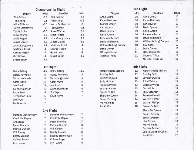 Meadow Club Tournament Roster