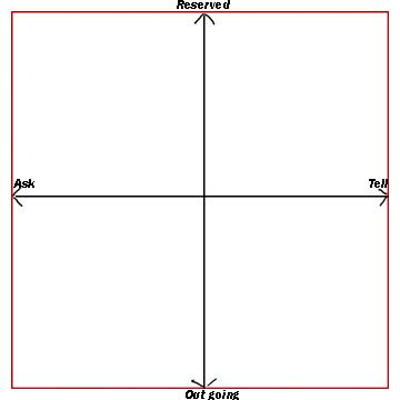 social styles quadrants